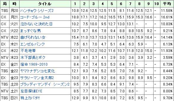 2010年1月期ドラマ視聴率
